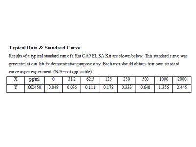 Rat Carbonic Anhydrase IX ELISA Kit