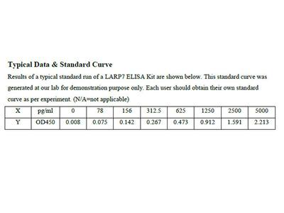 Human La-related protein 7 ELISA Kit
