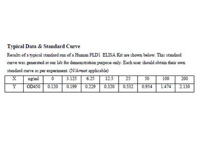 Human Phospholipase D1 ELISA Kit
