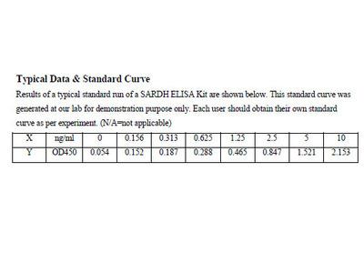 Human Sarcosine dehydrogenase, mitochondrial ELISA Kit