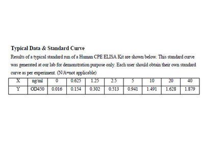 Human Carboxypeptidase E ELISA Kit