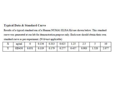 Human Nuclear Mitotic Apparatus Protein 1 ELISA Kit