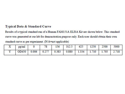Human Protein FAM151A ELISA Kit