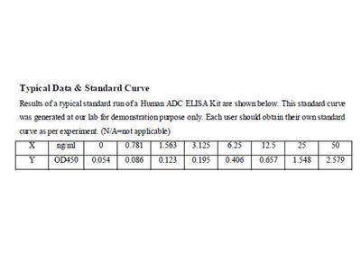 Human Arginine decarboxylase ELISA Kit