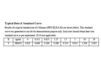 Human DNA-(apurinic or apyrimidinic site) lyase ELISA Kit