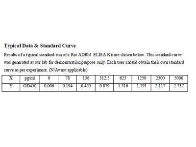 Rat Adrenergic Receptor Beta 1 ELISA Kit