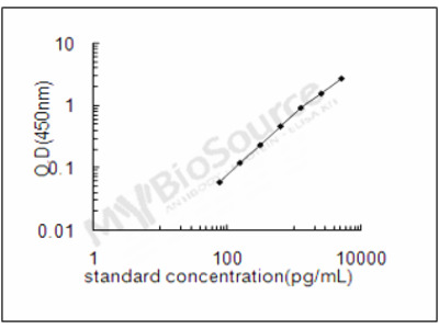 Human High affinity immunoglobulin gamma Fc receptor I ELISA Kit