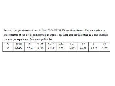 Rat Leukotriene C4 ELISA Kit