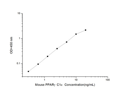 Mouse PPARgammaC1alpha (Peroxisome Proliferator Activated Receptor Gamma Coactivator 1 Alpha) ELISA Kit