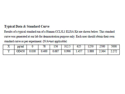 Human Chemokine C-C-Motif Ligand 3 Like Protein 1 ELISA Kit