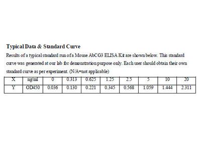 Mouse ATP-binding cassette sub-family G member 3 ELISA Kit