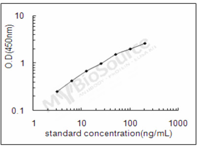 Chicken Carbonic anhydrase 2 ELISA Kit