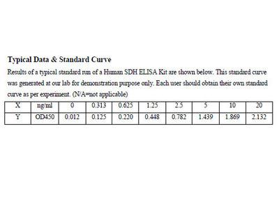 Human Succinate Dehydrogenase ELISA Kit