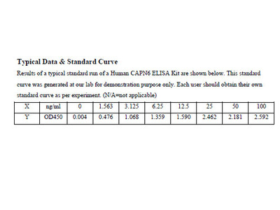 Human Calpain-6 ELISA Kit