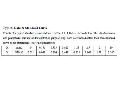 Mouse Ubiquitin-conjugating enzyme E2 A ELISA Kit