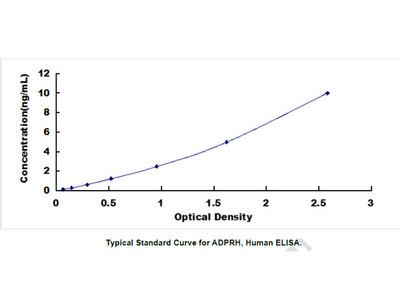 ADP Ribosylarginine Hydrolase (ADPRH) ELISA Kit