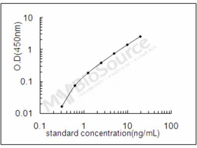 Mouse D-aspartate oxidase ELISA Kit