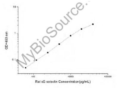 Rat sE-selectin (soluble E-selectin) ELISA Kit