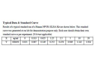 Human Neuropeptide Y Receptor Y1 ELISA Kit
