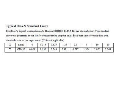 Human Coenzyme Q-binding protein COQ10 homolog B, mitochondrial ELISA Kit
