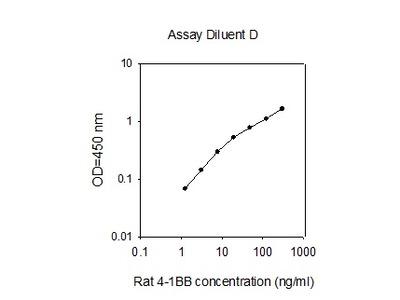 Rat 4-1BB/TNFRSF9/CD137 ELISA