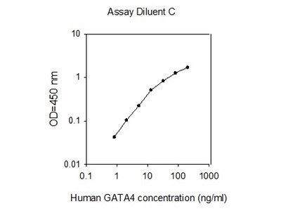 Human GATA-4 ELISA