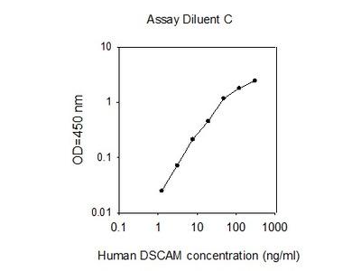 Human DSCAM ELISA