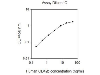 Human CD42b/GPIb-alpha ELISA