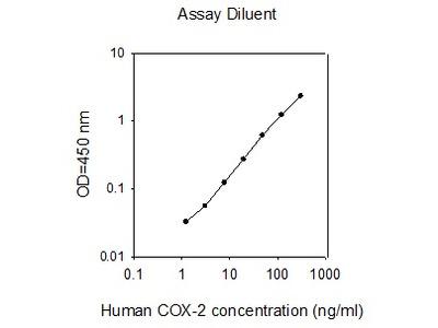 Human COX-2 ELISA