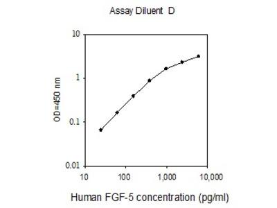 Human FGF-5 ELISA