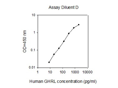 Human GHRL/Ghrelin ELISA