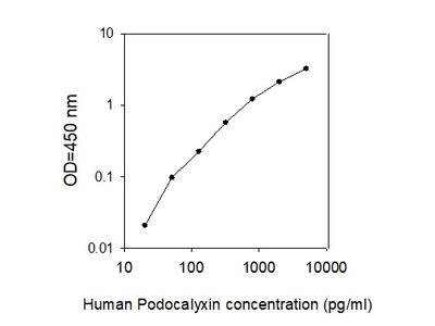 Human Podocalyxin ELISA