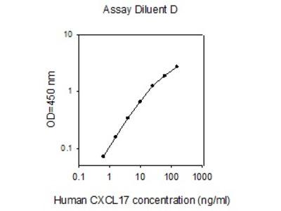 Human CXCL-17 ELISA
