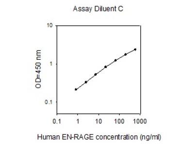 Human EN-RAGE/S100A12 ELISA