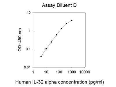 Human IL-32 alpha ELISA
