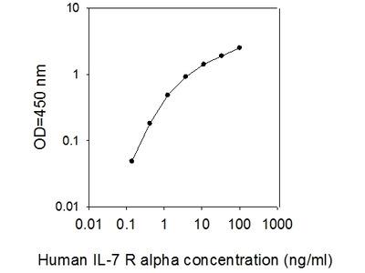 Human IL-7 R alpha/CD127 ELISA