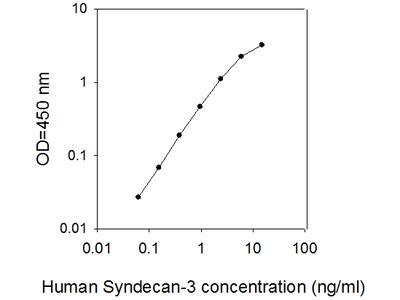 Human Syndecan-3 ELISA