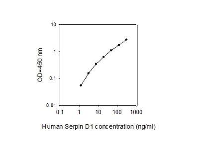 Human Serpin D1 ELISA