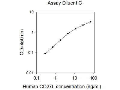 Human CD27 Ligand/TNFSF7 ELISA