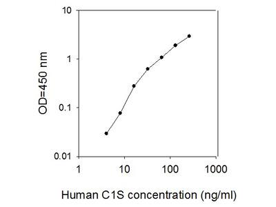 Human C1S/Complement Component C1s ELISA