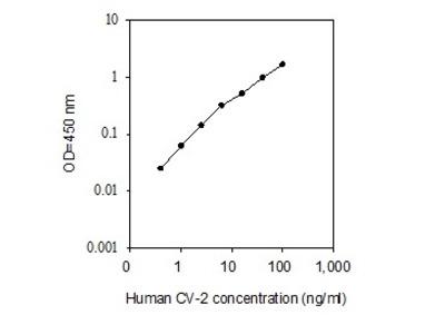 Human Crossveinless-2/CV-2/BMPER ELISA
