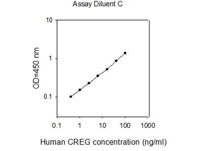Human CREG ELISA