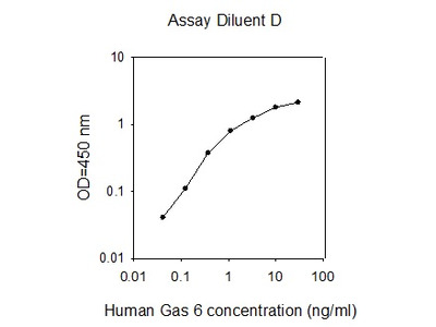 Human Gas 6 ELISA