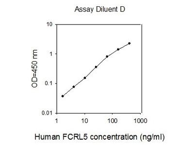 Human FCRL5/FcRH5 ELISA