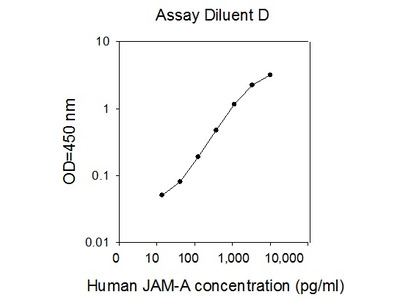 Human JAM-A/CD321/F11R ELISA