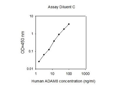 Human ADAM-8 ELISA