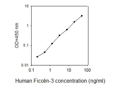 Human Ficolin-3 ELISA
