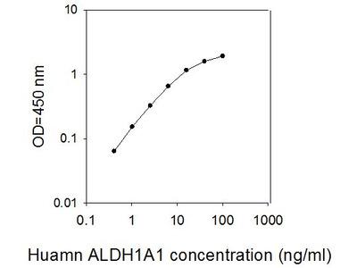 Human ALDH1A1 ELISA