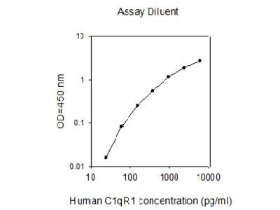 Human C1qR1 ELISA