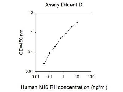 Human MIS RII/AMHR2 ELISA